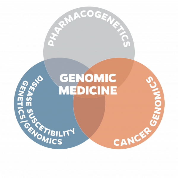 Genomic medicine venn diagram type on path